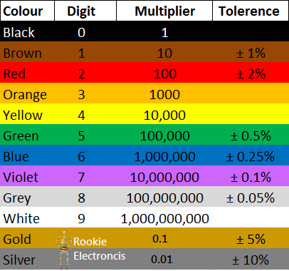 Simple Color Chart Gungozq Eye