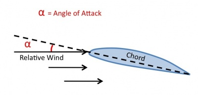 Relative wind angle of attack