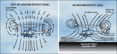 Ground effect of helicopter